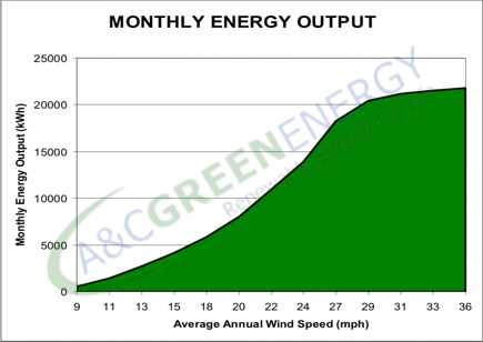 25KW Wind generator monthly output